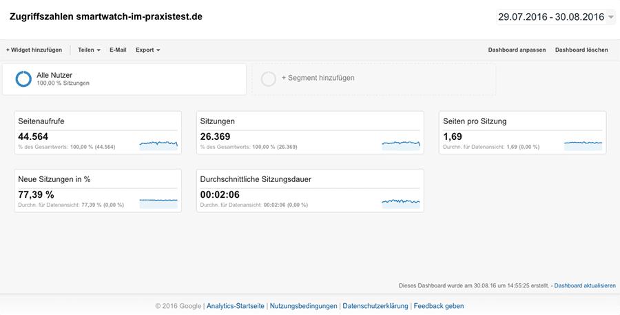 Zugriffszahlen smartwatch-im-praxistest.de August 2016