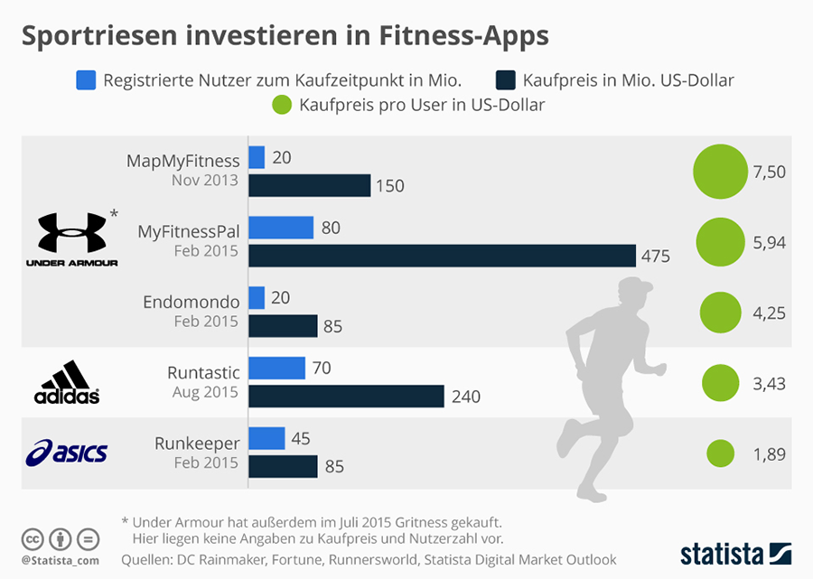 Sportartikelhersteller investieren in Fitness Apps