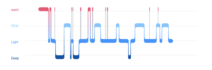 Fitbit Alta HR Sleeptracking